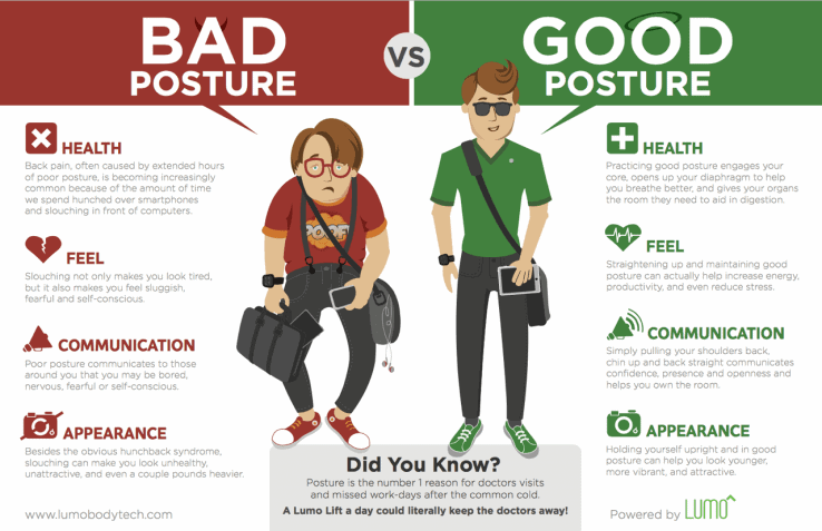 Infographic to showing the difference between good and bad posture