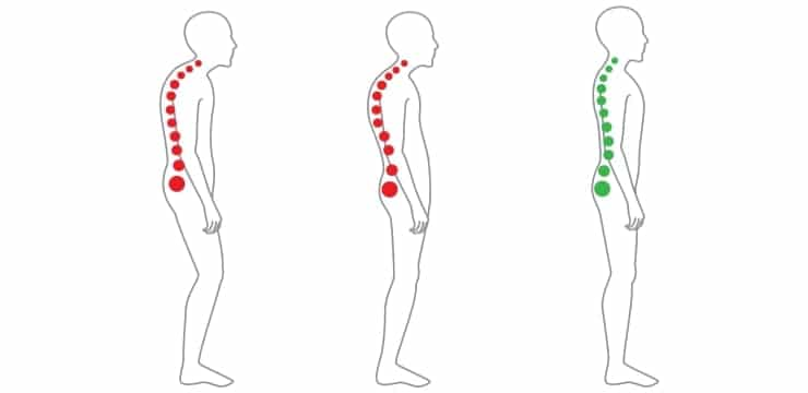three images show how the correct posture should be when standing